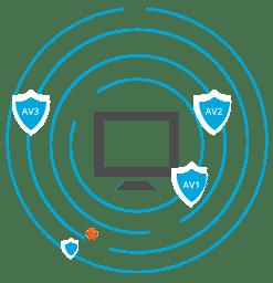 Dịch vụ triển khai Symantec Endpoint