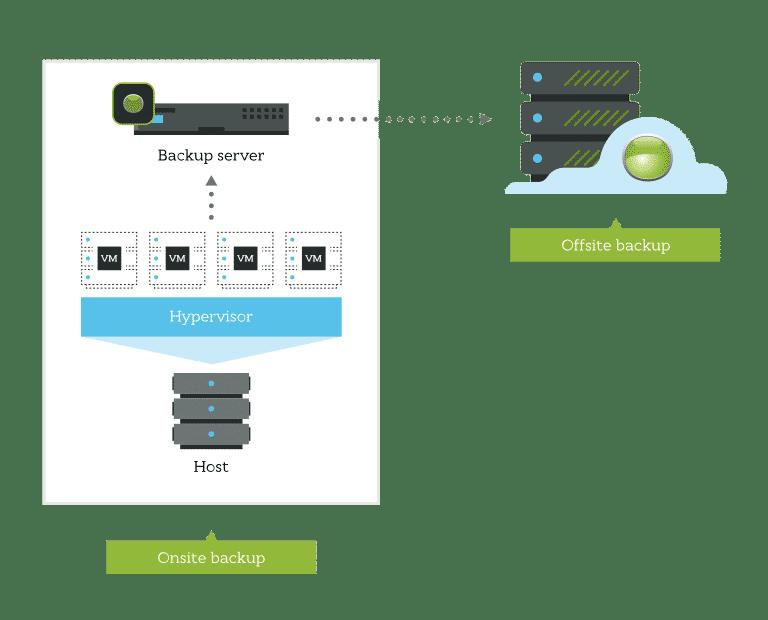 server-vm-saas-backup