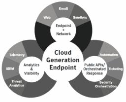 bản quyền symantec endpoint
