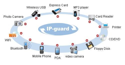 ip-guard device control