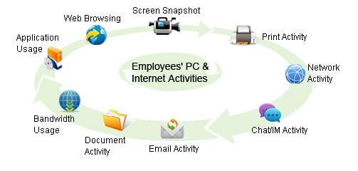 ip-guard employee controll