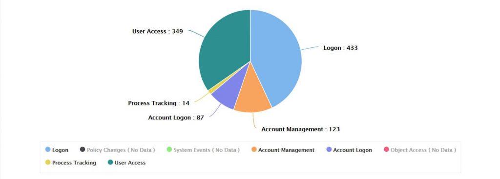 log-management-integrated-compliance-management
